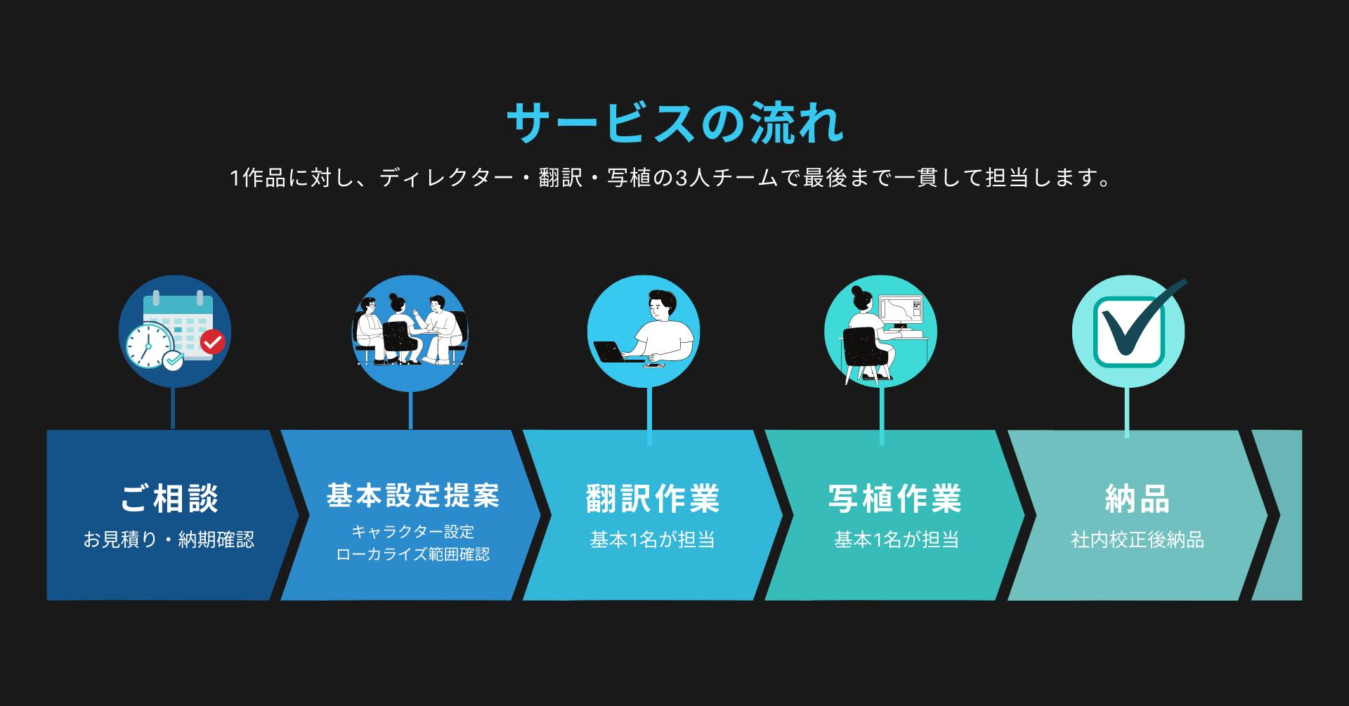 韓国「WEBTOON」など電⼦コミックに関するローカライズ事業開始